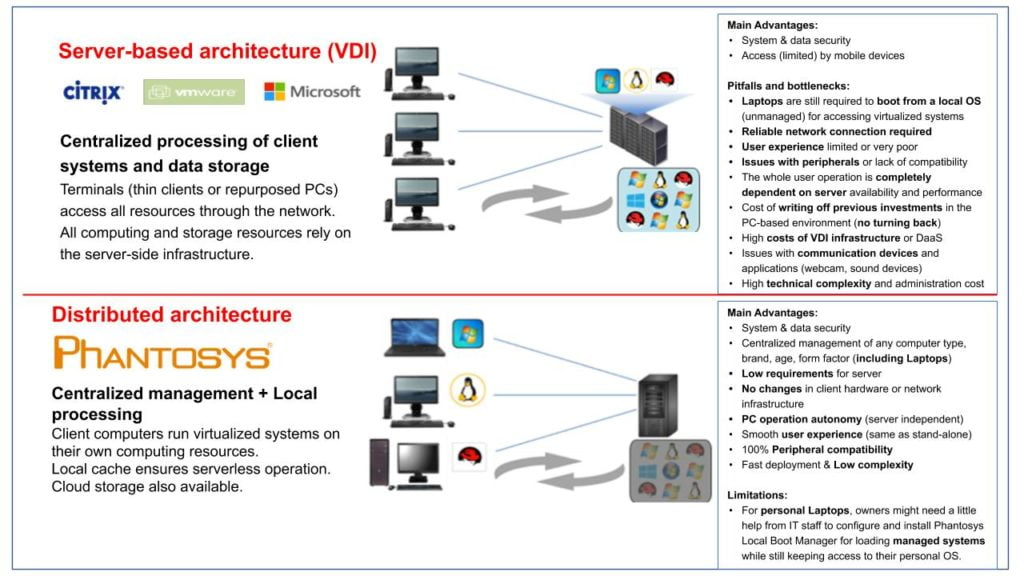 Phantosys vs VDI for remote users